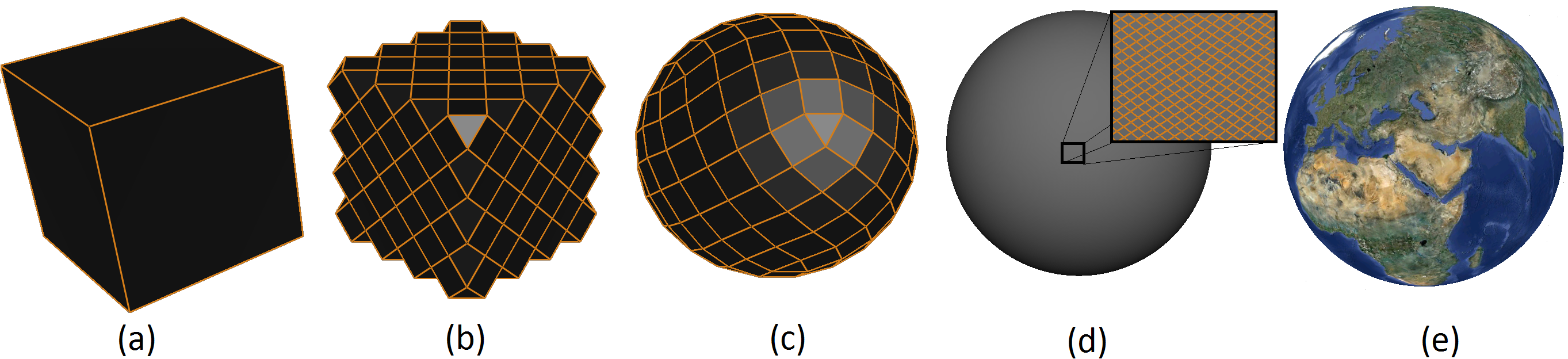 (a) A cube. (b) The cube after applying dual 1-to-2 refinement three times. (c) The refined cube is projected to the sphere using an equal area spherical projection. (d) The spherical cube at a high resolution. (e) The resulting spherical polyhedron is textured using a blue marble image.