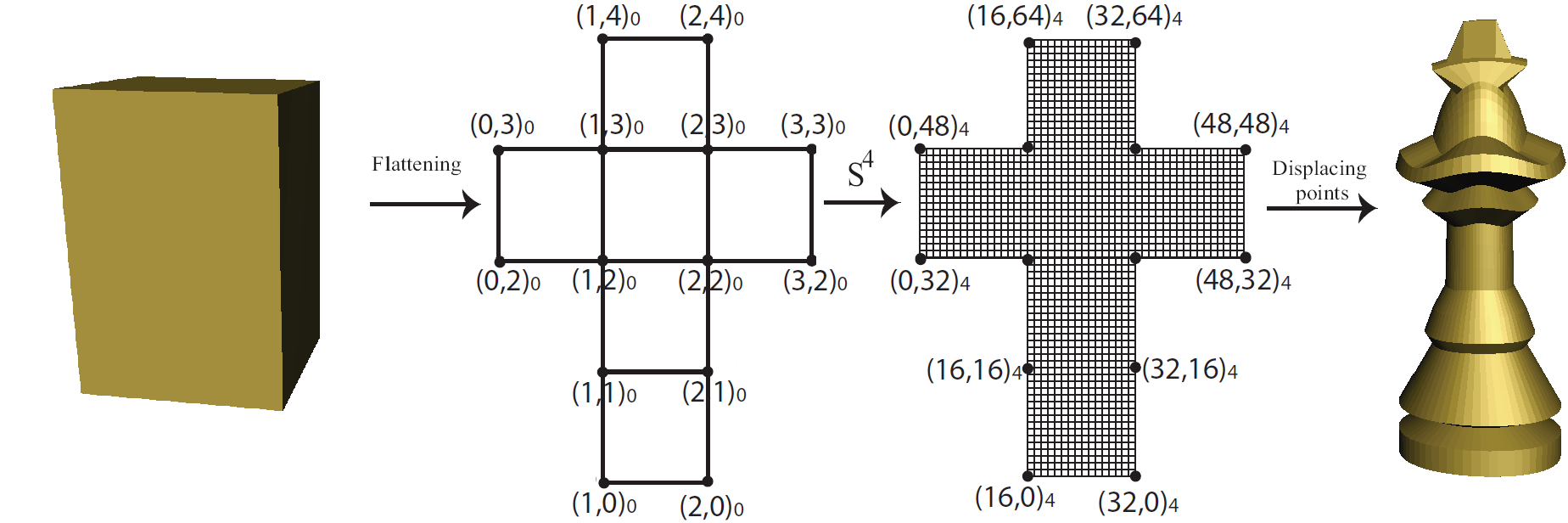 The initial cube�s connectivity map and its subdivided version. The cube's vertices are manipulated and a chess piece is obtained. The connectivity map's indices are shown beside them. (a,b)_r indicates the vertex with index (a,b) at resolution r.