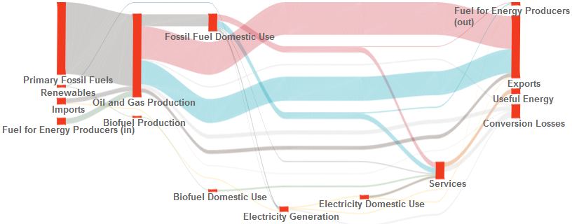 Visualization of Canadian energy system