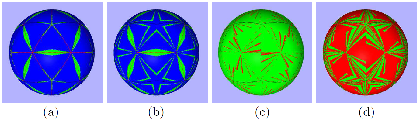 The distribution of required number of iterations for convergence, across the surface of a sphere (blue = 4, green = 3, and red = 2), obtained through an improved initial estimate and the elimination of iterations by full use of polynomial approximation. (a) Original, (b) polynomial degree 1, (c) polynomial degree 5, and (d) polynomial degree 8.