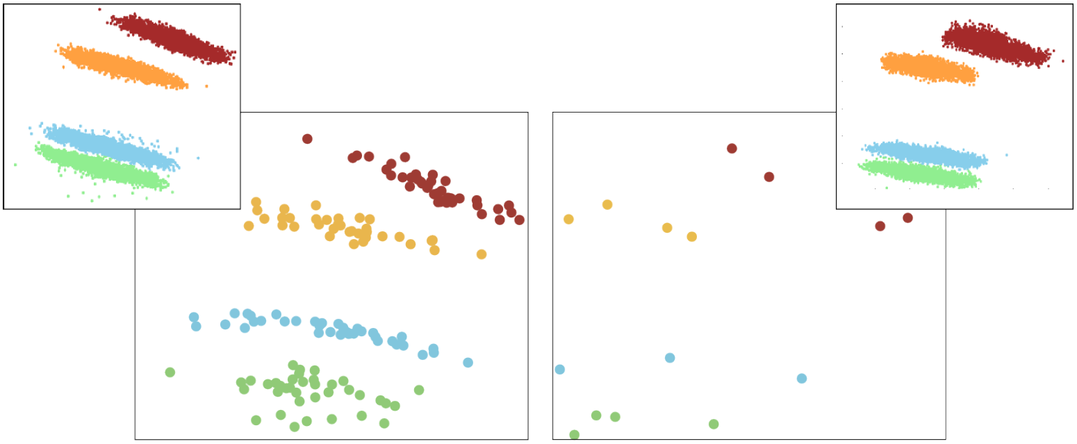 Example of control points selection through Regularized Orthogonal Least Squares (ROLS) in a Mammals data set (20,000 instances and 47 dimensions). This data set contains four well-defined clusters, indicated by the different colors in the projection. Figures on the bottom present only the control points (150 randomly selected points on the left and 15 points selected through ROLS on the right) used to produce the projection, depicted on the top.