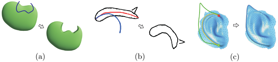 Sketch-based deformations: (a) cutting strokes (blue) define a cutting plane along the view direction (from [WFJ05]); (b) bending a model so that the reference stroke (red) is aligned with the target stroke (blue) [IMT99]; (b) contour oversketching matches object contours (yellow) to target strokes (green) (reproduced with permission from [NSACO05]).